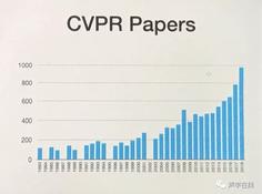 为什么我们都要关注CVPR2018?阿里腾讯都往里冲,四小龙获得巨额融资