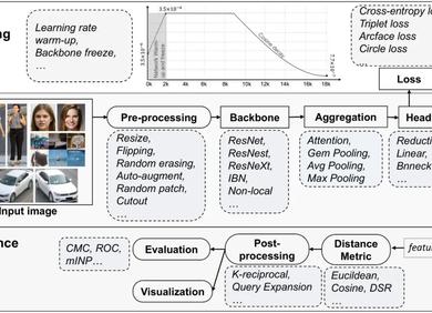 FastReID:首个产业级通用目标重识别开源库