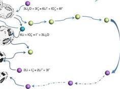 「死锂」重获新生,浙江工业大学研究大幅提升电池生命周期与效率