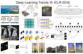 2016 ICLR回顾:塑造人工智能未来的深度学习