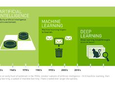 人工智能、机器学习、深度学习,三者之间的同心圆关系