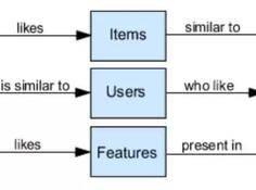 可解释推荐系统:身怀绝技,一招击中用户心理