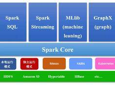 深入浅出理解 Spark:环境部署与工作原理