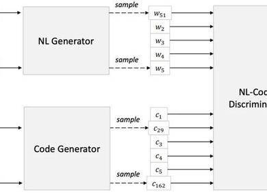 CodeBERT: 面向编程语言和自然语言的预训练模型