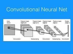 从入门到精通:卷积神经网络初学者指南