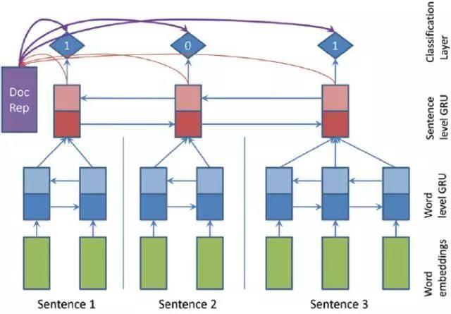 用PyTorch搭建抽取式摘要系统