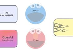 图解当前最强语言模型BERT:NLP是如何攻克迁移学习的?
