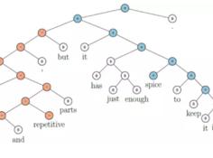 哈工大车万翔:自然语言处理中的深度学习模型是否依赖于树结构?