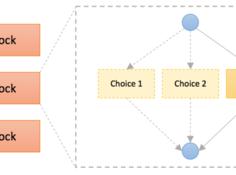 旷视提出One-Shot模子搜寻框架的新变体