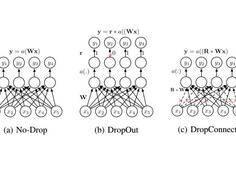 概述性论文:卷积神经网络的近期研究进展