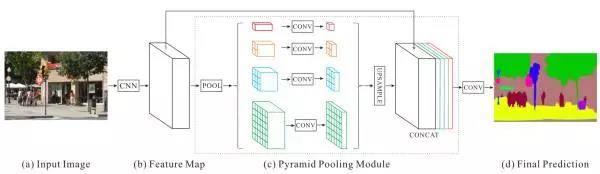 图像语义分割之特征整合和结构预测
