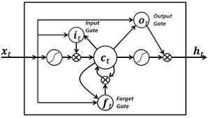 LSTM入门必读:从入门基础到工作方式详解