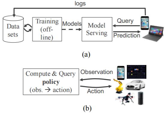 伯克利论文提出实时机器学习解决方案:可解决实时性和灵活性等七大要求