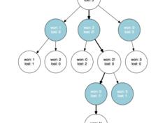 蒙特卡洛树搜索是什么?如何将其用于规划星际飞行?