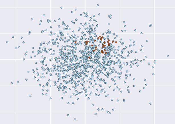 解决真实世界问题:如何在不平衡类上使用机器学习?