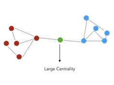 图论与图学习(二):图算法