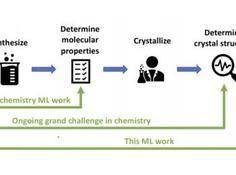 机器学习辅助分子晶体特性预测,新材料发现可走「捷径」