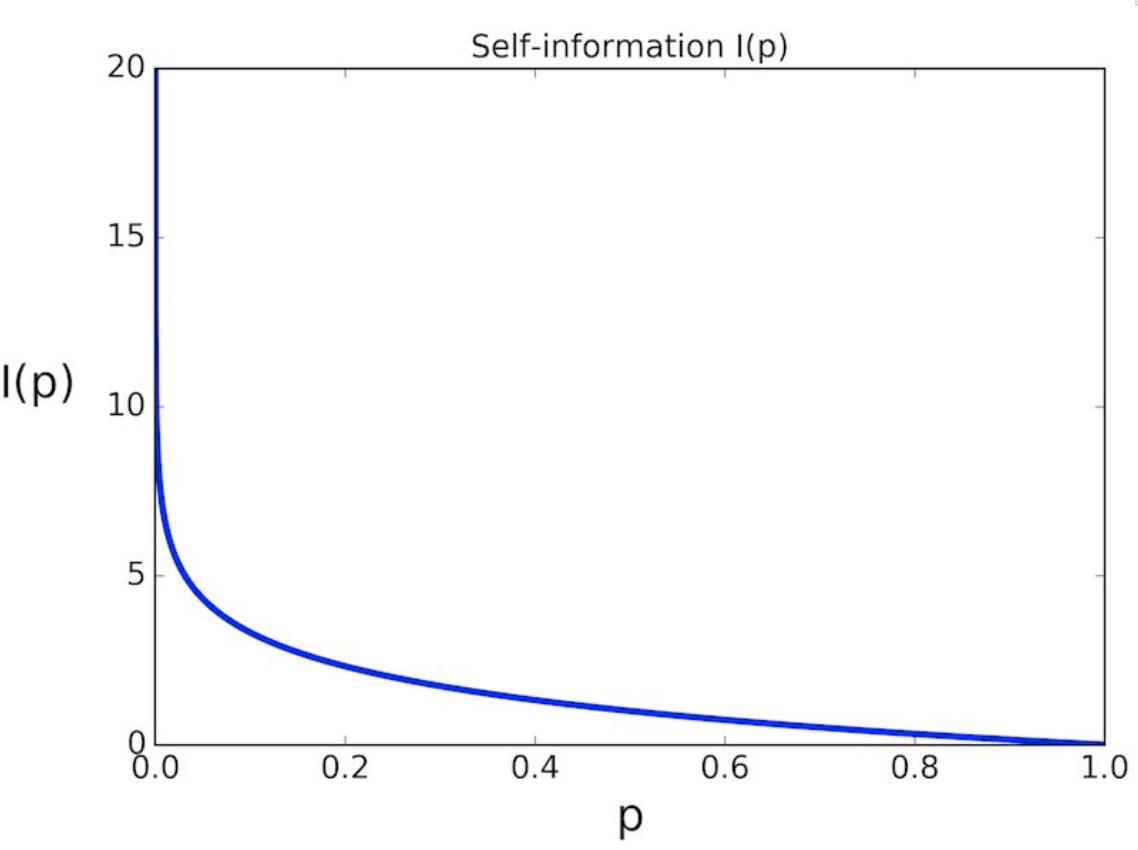 从香农熵到手推KL散度:一文带你纵览机器学习中的信息论
