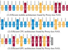 麻省理工 HAN Lab 提出 ProxylessNAS 自动为目标任务和硬件定制高效 CNN 结构