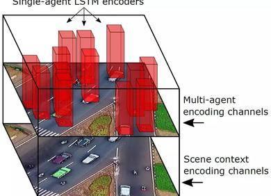 CVPR | 智能体张量融合,一种保持空间结构信息的轨迹预测方法