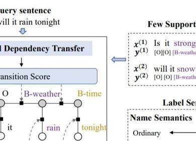 """ACL20 让模型""""事半功倍"""",探究少样本序列标注方法"""