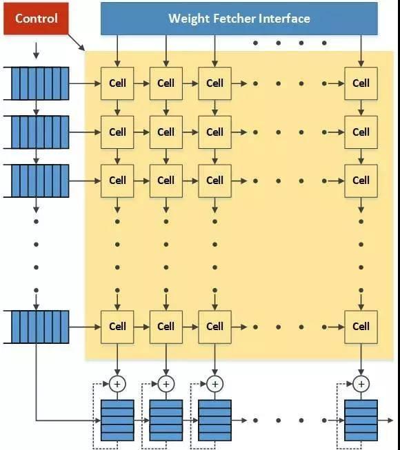 深入理解Google TPU的脉动阵列架构