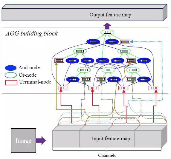 AOGNet:基于深度 AND-OR 语法网络的目标识别方法
