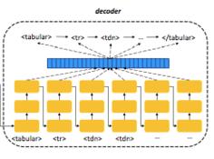 从图像中检测和识别表格,北航&微软提出新型数据集TableBank