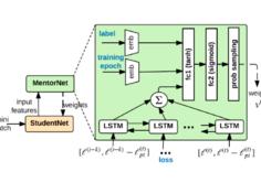 谷歌提出新型正则化方法,让深度神经网络克服大数据中的噪声