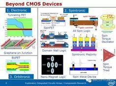 摩尔定律何去何从之三:Beyond CMOS