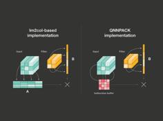 让手机神经网络速度翻倍:Facebook开源高性能内核库QNNPACK