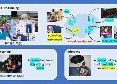 挑战新物体描述问题,视觉词表解决方案超越人类表现