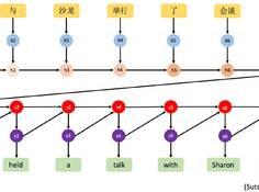 神奇的神经机器翻译:从发展脉络到未来前景(附论文资源)