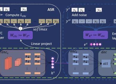 AAAI 2020丨沟壑易填:端到端语音翻译中预训练和微调的衔接方法