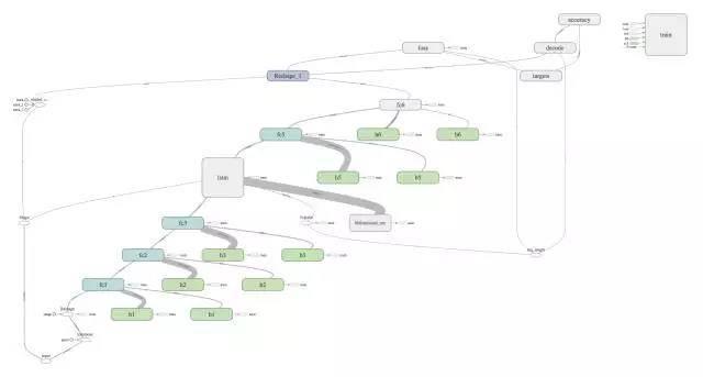 如何使用TensorFlow构建、训练和改进循环神经网络