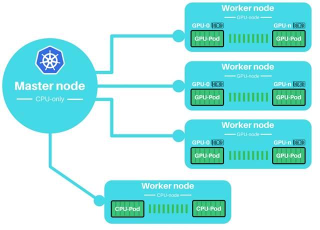 如何使用Kubernetes GPU集群自动训练和加速深度学习?