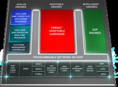 赛灵思推出业界带宽最高、计算密度最高的云加速器