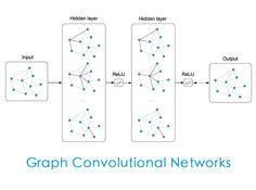 浅析图卷积神经网络