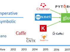 CVPR 2017李沐介绍MXNet新接口Gluon:高效支持命令式与符号式编程