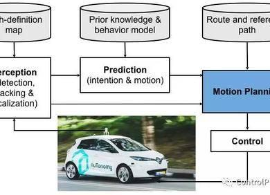 基于数值优化的自动驾驶实时运动规划