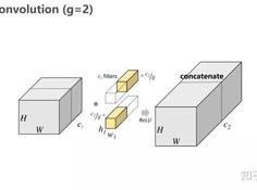 轻量级神经网络:ShuffleNetV2解读