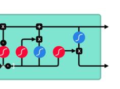一步一步,看图理解长短期记忆网络与门控循环网络