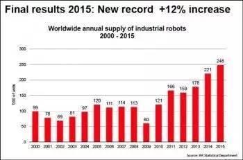 机器人行业五大趋势:中国成为机器人投资狂热爱好者