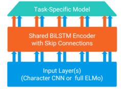ELMo的朋友圈:预训练语言模型真的一枝独秀吗?