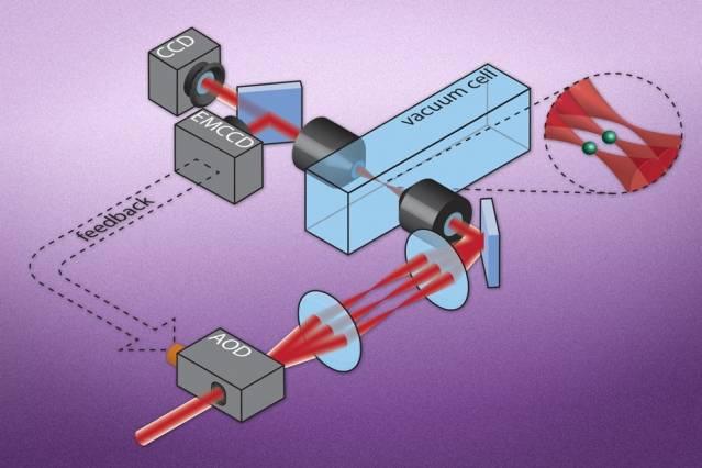 量子计算新进展,MIT联手哈佛用激光束实现单个中性原子的囚禁