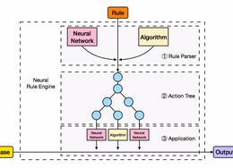 神经规则引擎:让符号规则学会变通