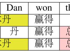 复旦大学提出中文分词新方法,Transformer连有歧义的分词也能学