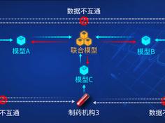 联邦学习最新医疗场景发布,同济大学刘琦教授团队与微众银行杨强教授AI团队合作打破药物数据共享壁垒