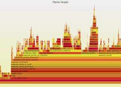 程序员精进之路:性能调优利器--火焰图