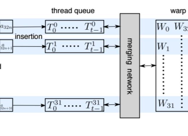 Facebook新论文介绍相似性搜索新突破:在GPU上实现十亿规模